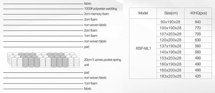 Custom spring foam bedroom Suppliers-8