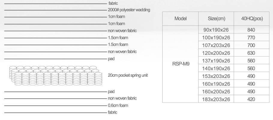 Top innerspring mattress with memory foam top mattress Supply-7