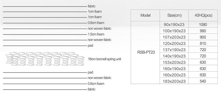 Rayson Mattress Wholesale single spring mattress Supply-8