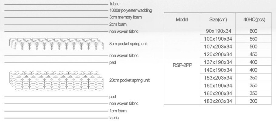Latest pocket spring foam mattress customizable manufacturers-8