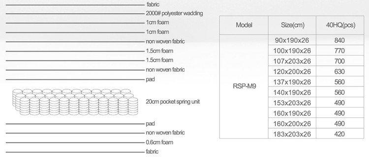 New individual coil spring mattress euro Supply-7