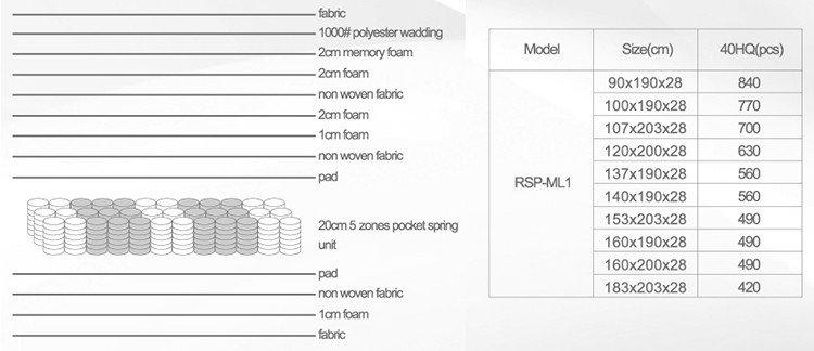 Rayson Mattress luxury dual spring mattress Suppliers-7