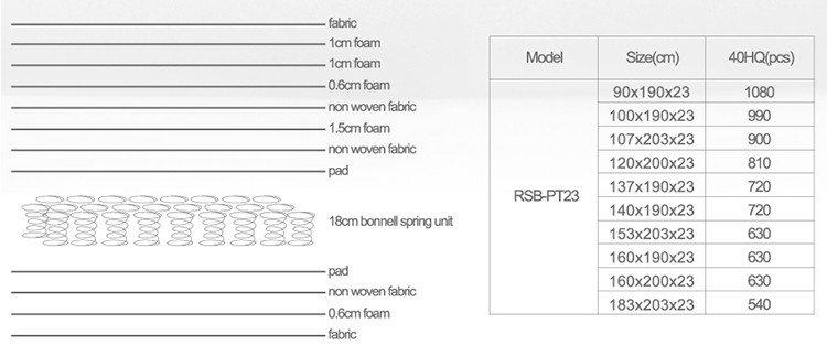 Rayson Mattress customizable 3000 spring mattress Supply-7