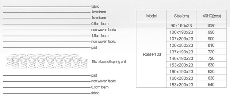 High-quality memory foam mattress back pain spring manufacturers-7