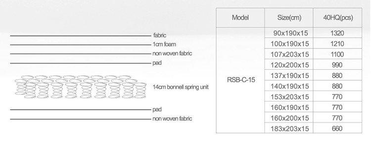 High-quality pocket spring foam mattress european Supply-2