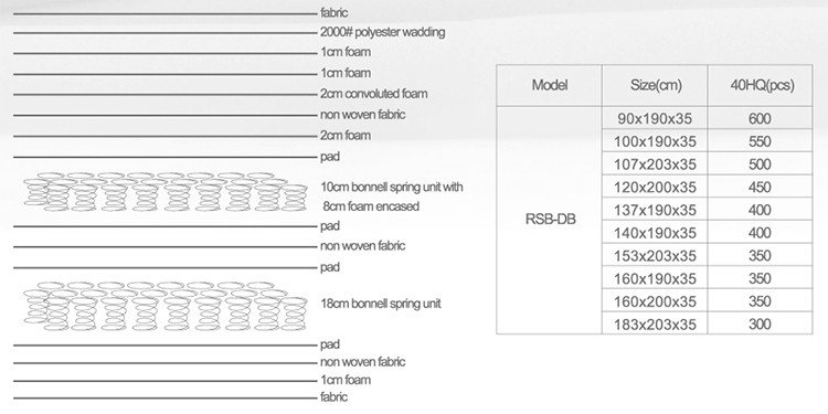 Rayson Mattress hardness cheap memory foam mattres manufacturers-7