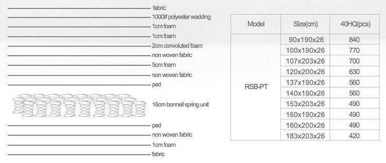 Rayson Mattress plush single spring mattress Supply-8