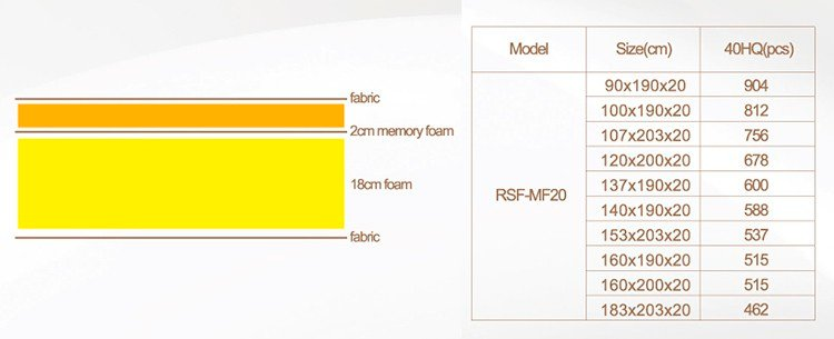 Rayson Mattress foam sleep science memory foam mattress Supply-8