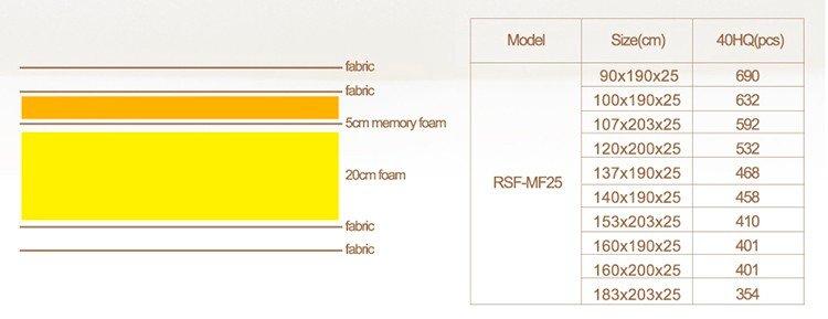 Quality Assured Hot Product King Size Foam Memory Mattress-8