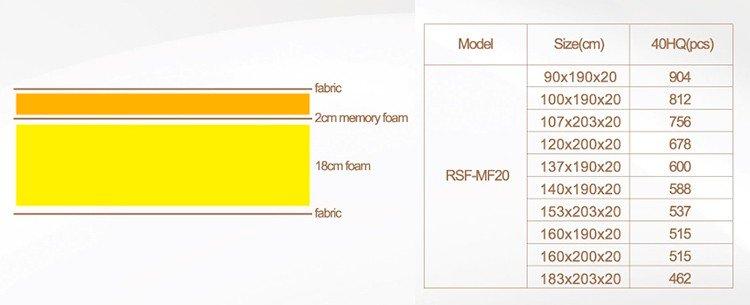 Rayson Mattress gel gel memory foam mattress manufacturers-8