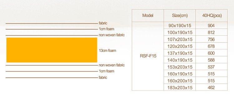 Rayson Mattress zipper poly foam pad manufacturers-6