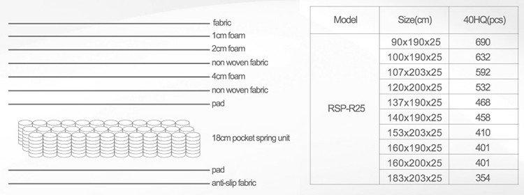 Rayson Mattress rolled 3000 pocket sprung memory foam mattress manufacturers-2