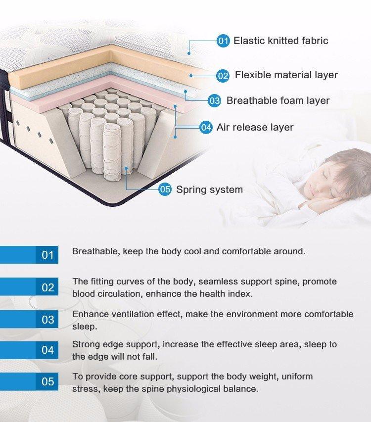 Rayson Mattress gel 1000 pocket sprung single mattress Suppliers