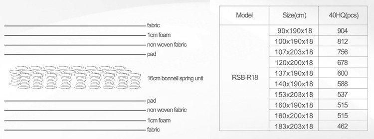 Rayson Mattress high grade Rolled bonnell spring mattress manufacturers-8