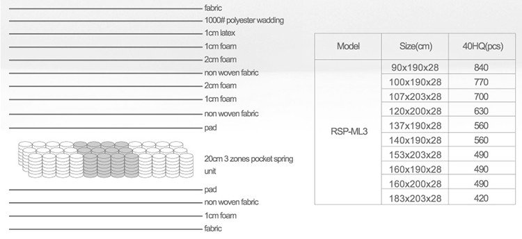 Rayson Mattress king mattress used in hotels manufacturers-8