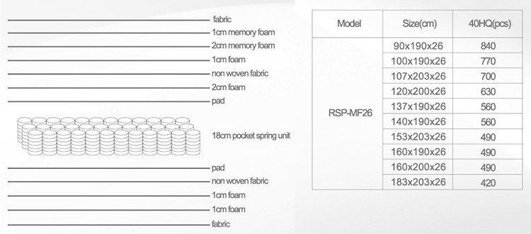 Rayson Mattress high grade hotel collection memory foam mattress manufacturers-9