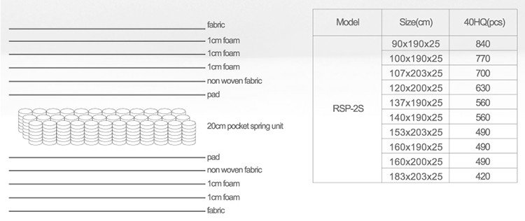 Rayson Mattress high quality four seasons mattress Supply-8