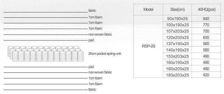 Rayson Mattress high grade restonic mattress prices Suppliers-8
