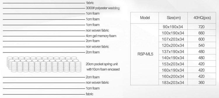 Rayson Mattress-Hot Sales Gel Memory Foam Pocket Spring Mattress With Foam Encased From-8