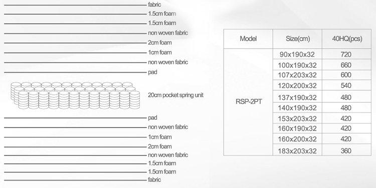 Rayson Mattress-Double sides usage pillow top mattress-7