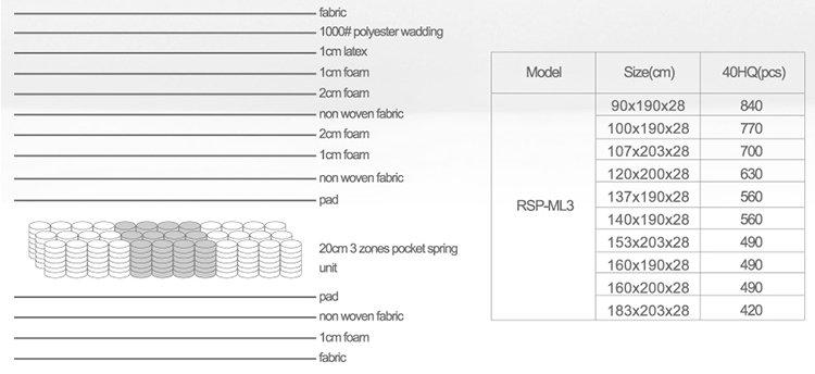 Rayson Mattress-Professional 145 Inch Latex And Memory Foam Pocket Spring Mattress Supplier-8